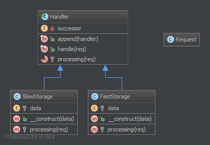 3 1  Chain Of Responsibilities — DesignPatternsPHP 1 0